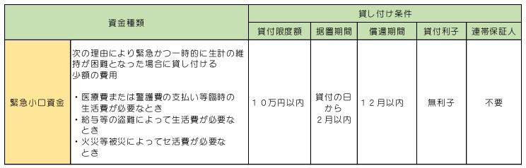 緊急小口資金の貸付条件についての表