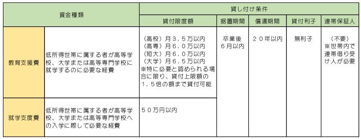 教育支援資金の貸し付け条件を説明した表 島根県大田市社会福祉協議会